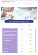 The Markets In Review Presentation Report Infographic PPT PDF Document