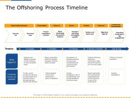 The Offshoring Process Timeline Current Ppt Powerpoint Presentation Styles Outline