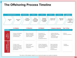 The Offshoring Process Timeline Functional Areas Ppt Powerpoint Presentation Visual Aids