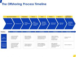 The Offshoring Process Timeline Opportunity Ppt Powerpoint Presentation Infographic Template Guide