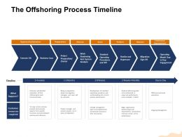 The Offshoring Process Timeline The Recruited Ppt Powerpoint Presentation Styles Graphics Example