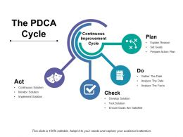 The Pdca Cycle Ppt Styles Maker