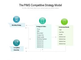 The PIMS Competitive Strategy Model