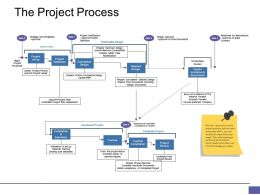 The Project Process Ppt Good