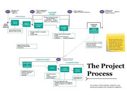 The Project Process Ppt Professional Demonstration