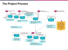 The Project Process Presentation Diagrams