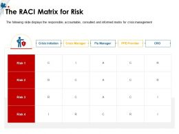 The RACI Matrix For Risk Initiation M1508 Ppt Powerpoint Presentation Ideas Show