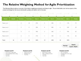 The Relative Weighting Method For Agile Prioritization Notification Bar Ppt Presentation Icon