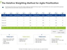 The Relative Weighting Method For Agile Prioritization Ppt Powerpoint Presentation Ideas Styles