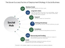 The Seven Success Factors Of Deployment Strategy In Social Business