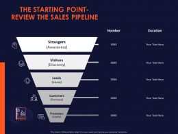 The Starting Point Review The Sales Pipeline