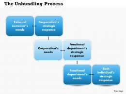 The Unbundling Process Powerpoint Presentation Slide Template