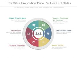 The Value Proposition Price Per Unit Ppt Slides