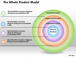 The Whole Product Model Powerpoint Presentation Slide Template