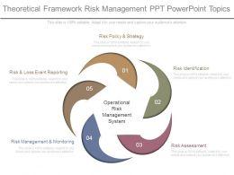 theoretical_framework_risk_management_ppt_powerpoint_topics_Slide01
