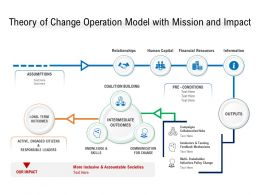 Theory Of Change Operation Model With Mission And Impact