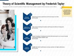 Theory Of Scientific Management By Frederick Taylor Leadership And Management Learning Outcomes Ppt Images