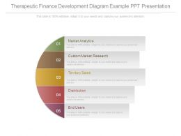 Therapeutic Finance Development Diagram Example Ppt Presentation