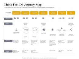Think Feel Do Journey Map Customer Retention And Engagement Planning Ppt Summary
