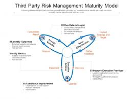 Third Party Risk Management Maturity Model