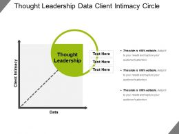 Thought Leadership Data Client Intimacy Circle