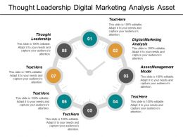 Thought Leadership Digital Marketing Analysis Asset Management Model Cpb
