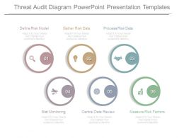 Threat Audit Diagram Powerpoint Presentation Templates
