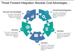 Threat Forward Integration Absolute Cost Advantages Economies Scale