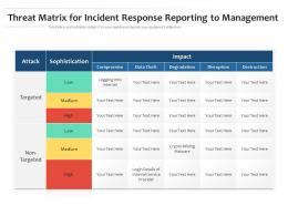 Threat Matrix For Incident Response Reporting To Management