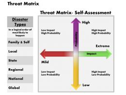 Threat Matrix Powerpoint Presentation Slide Template