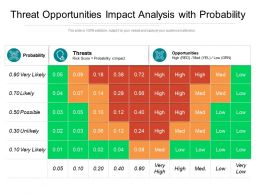 Threat Opportunities Impact Analysis With Probability