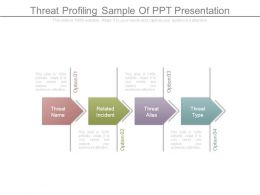 Threat Profiling Sample Of Ppt Presentation