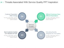 Threats Associated With Service Quality Ppt Inspiration