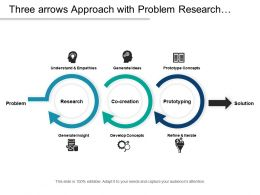 Three Arrows Approach With Problem Research Co Creation Prototyping And Solution