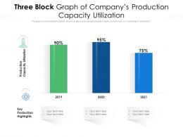 Three Block Graph Of Companys Production Capacity Utilization