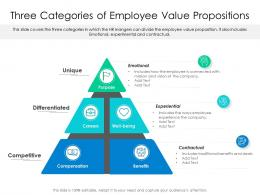 Three Categories Of Employee Value Propositions