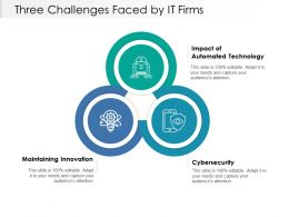 Three Challenges Faced By It Firms