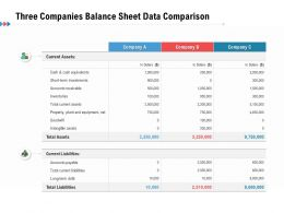 Three Companies Balance Sheet Data Comparison