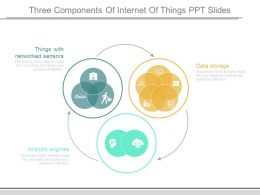 Three Components Of Internet Of Things Ppt Slides