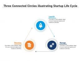Three Connected Circles Illustrating Startup Life Cycle