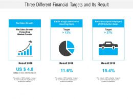 Three Different Financial Targets And Its Result