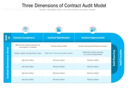 Three Dimensions Of Contract Audit Model
