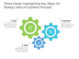 Three Gears Highlighting Key Steps For Startup Idea Incubation Process
