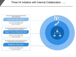 Three Hr Initiative With Internal Collaboration Social Empowerment And Employee Advocacy