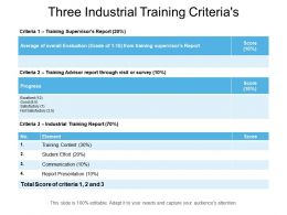 Three Industrial Training Criterias