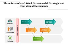 Three Interrelated Work Streams With Strategic And Operational Governance