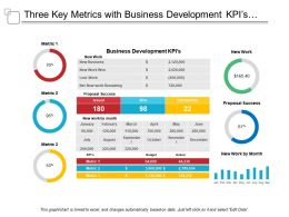 Three Key Metrics With Business Development Kpis And Proposal Success