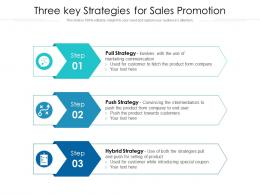 Three Key Strategies For Sales Promotion
