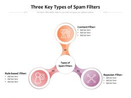 Three Key Types Of Spam Filters
