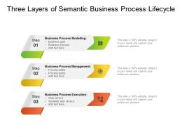 Three Layers Of Semantic Business Process Lifecycle